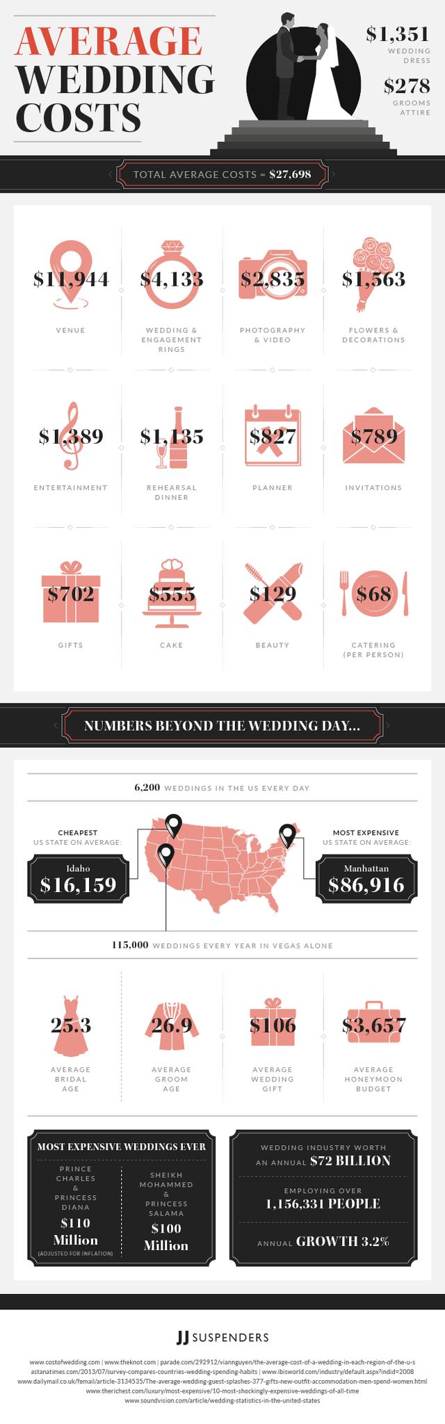 average-wedding-cost