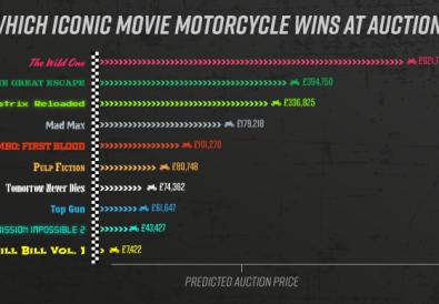 Motorbike-movie-graph
